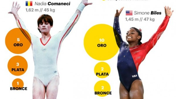 Comaneci versus Biles