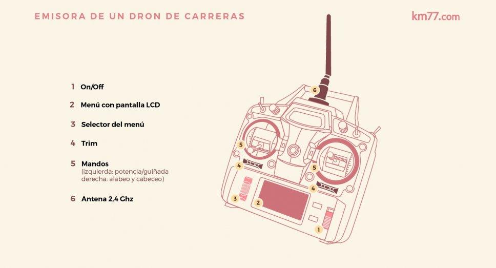 Ejemplo de emisora para un dron de carreras