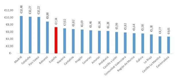 Ranking del precio medio de la vivienda en alquiler más caro por CCAA