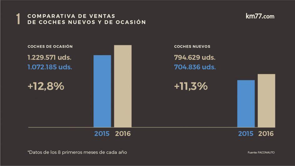 Datos comparativos de las ventas de coches nuevos y de segunda mano durante los ocho primeros meses de 2015 y 2016