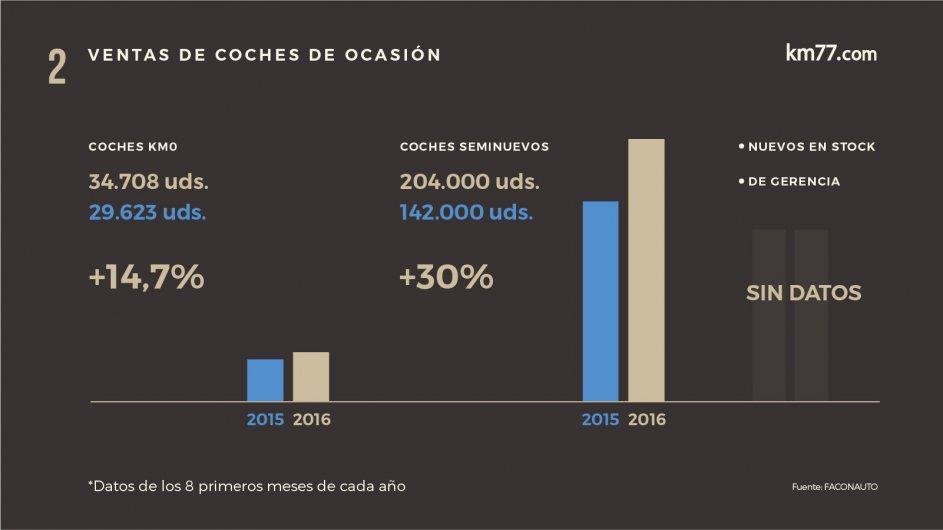 Datos comparativos de las ventas de coches de segunda mano según el tipo durante los ocho primeros meses de 2015 y 2016
