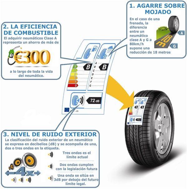 Nuevo etiquetado de neumáticos según la normativa europea