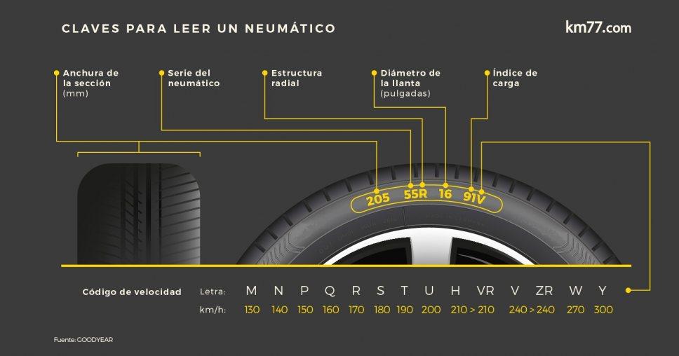 Gráfico con las claves para leer un neumático