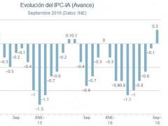 El IPC regresa en septiembre a tasas positivas por primera vez desde hace 13 meses