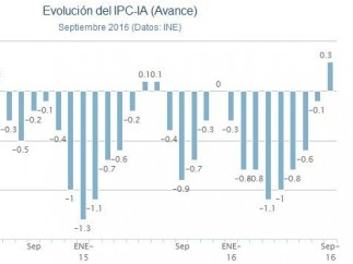 IPC septiembre.