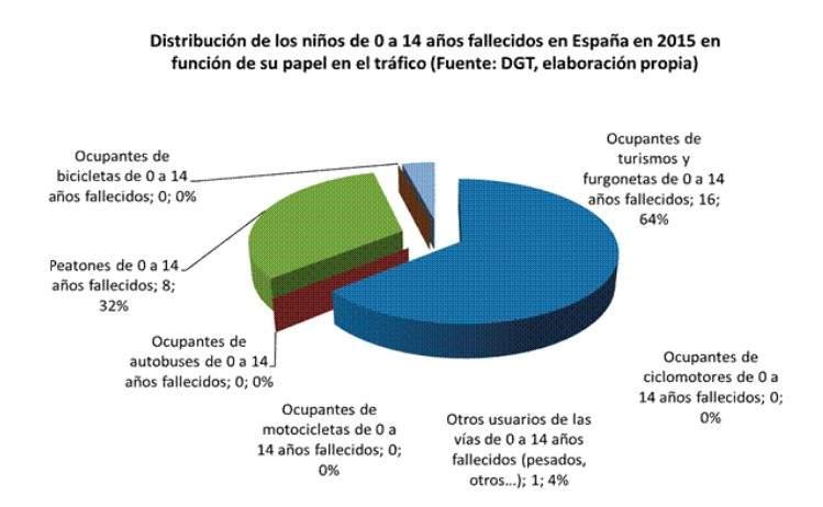 Gráfico de la distribución de niños en accidentes de tráfico