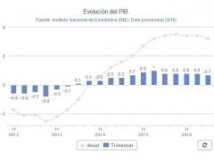 La economía española desacelera dos décimas su ritmo de crecimiento, hasta el 3,2% interanual