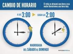 Cambio de hora en España horario invierno