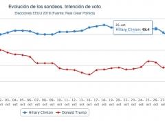 Elecciones en EEUU 2016: Sondeos