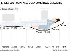 Lista de espera en hospitales de Madrid