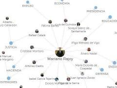 La 'galaxia' de ministros de Rajoy