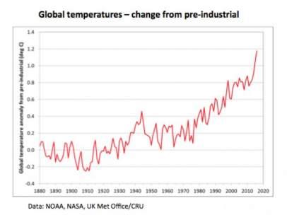 Evolución de las temperaturas