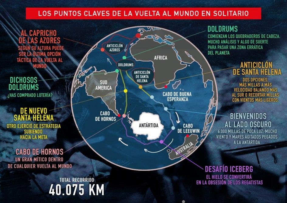 Los puntos claves de la vuelta al mundo en solitario de la Vendée Globe.