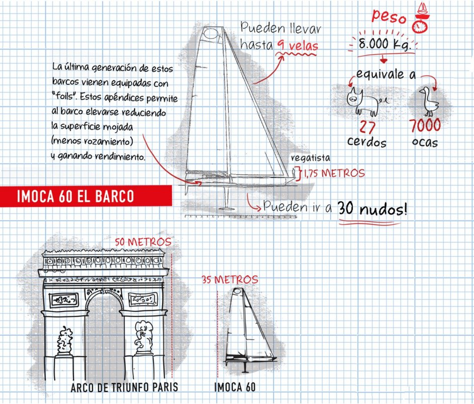 Así es el velero de la regata más dura del mundo, la Vendée Globe, que se celebra este 2016 desde el 6 de noviembre.