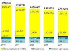 Beneficiarios del bono social eléctrico