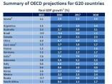 Crecimiento de los países de la OCDE