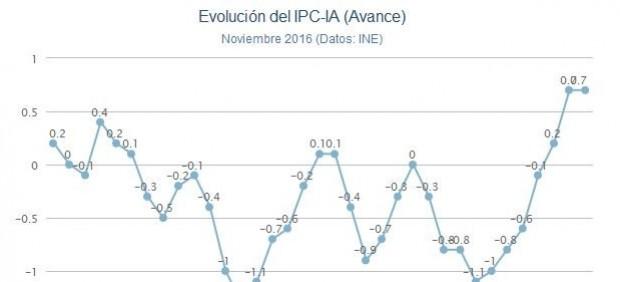 Inflación en noviembre de 2016