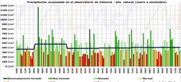 València viu el seixanté any més sec dels últims 152 tot i les recents pluges