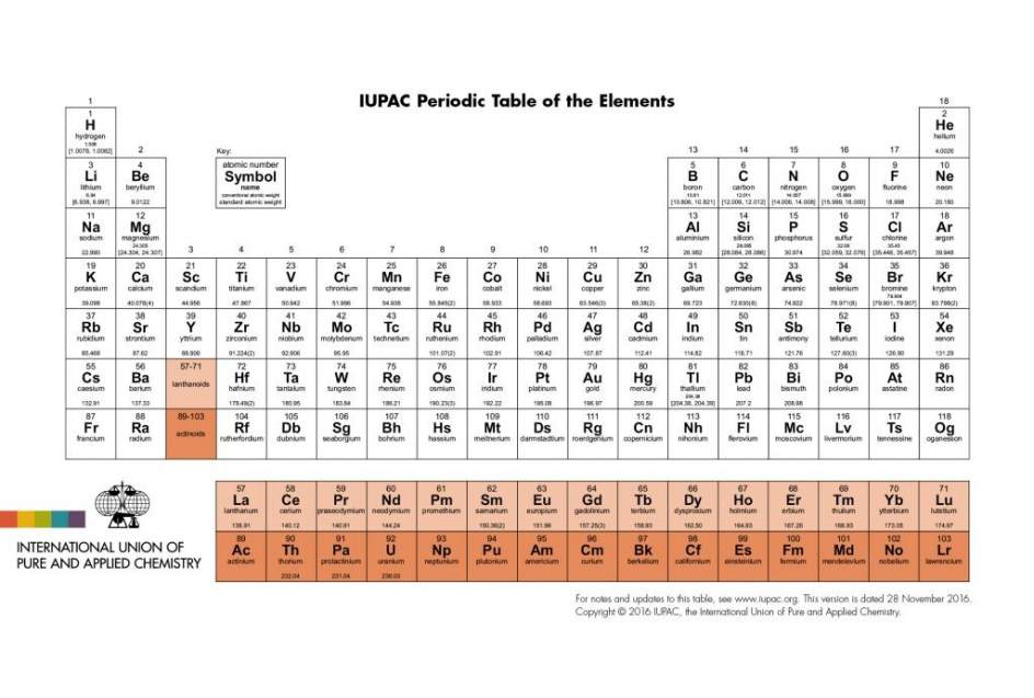 Tabla periodica bien completa choice image periodic table and la tabla peridica se ampla con cuatro nuevos elementos flavorsomefo choice image urtaz Gallery