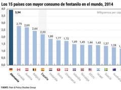 Los 15 países con mayor consumo de fentanilo