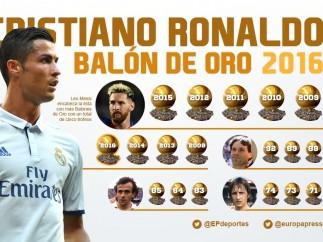 Cristiano Ronaldo Balón Oro