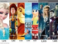 Películas más taquilleras de Disney