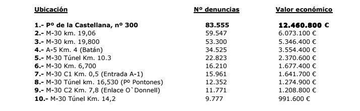 Listado de los 10 radares de Madrid que más denuncias generan y el valor económico que generan.