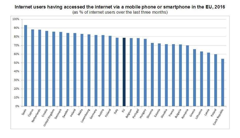 #España: a la cabeza de la UE en acceso a internet desde el móvil