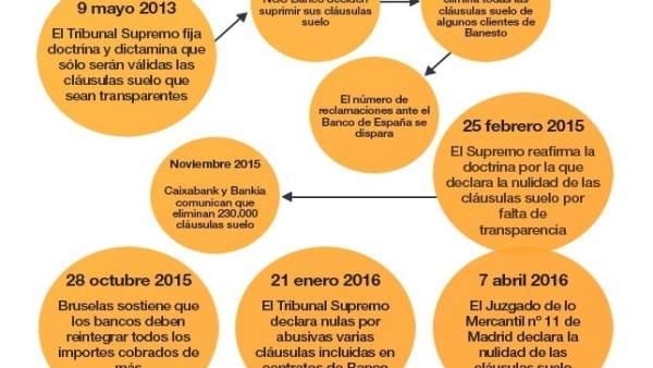 Consumo pide al gobierno mecanismos extrajudiciales para for Recuperar dinero clausula suelo
