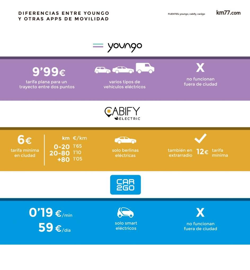Comparativa entre Youngo y otras apps de movilidad