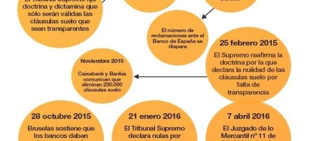 Justícia i els Col·legis d'Advocats assessoraran gratuïtament als afectats per les clàusules terra