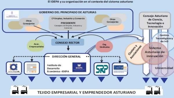 Plan estratégico del Idepa