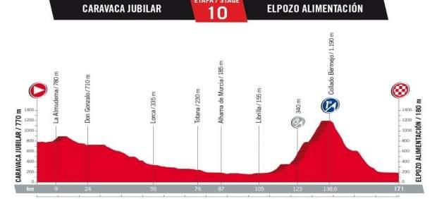 Etapa 10_Vuelta a España 2017