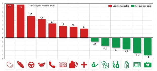 Petróleo y alimentos encarecieron en 2016 la cesta de la compra
