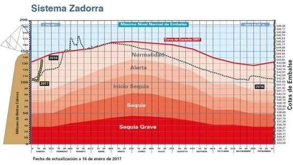 Situación del Zadorra