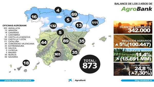 El Volumen De Negocio Agrario De Caixabank Crece Más Del 11% Desde El Lanzamient