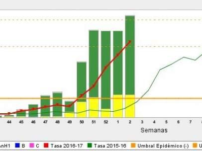Epidemia de la gripe