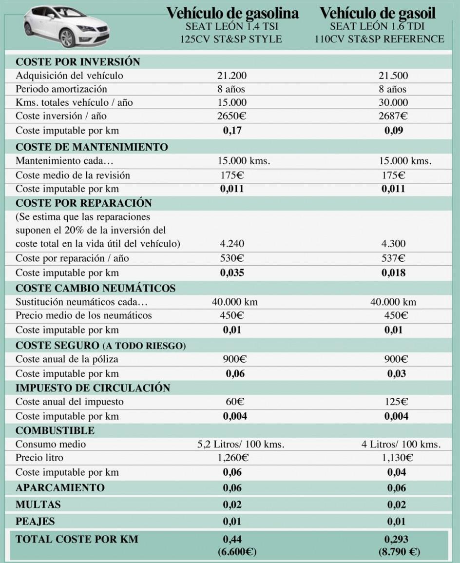 ¿Cuánto cuesta tener un coche en España?