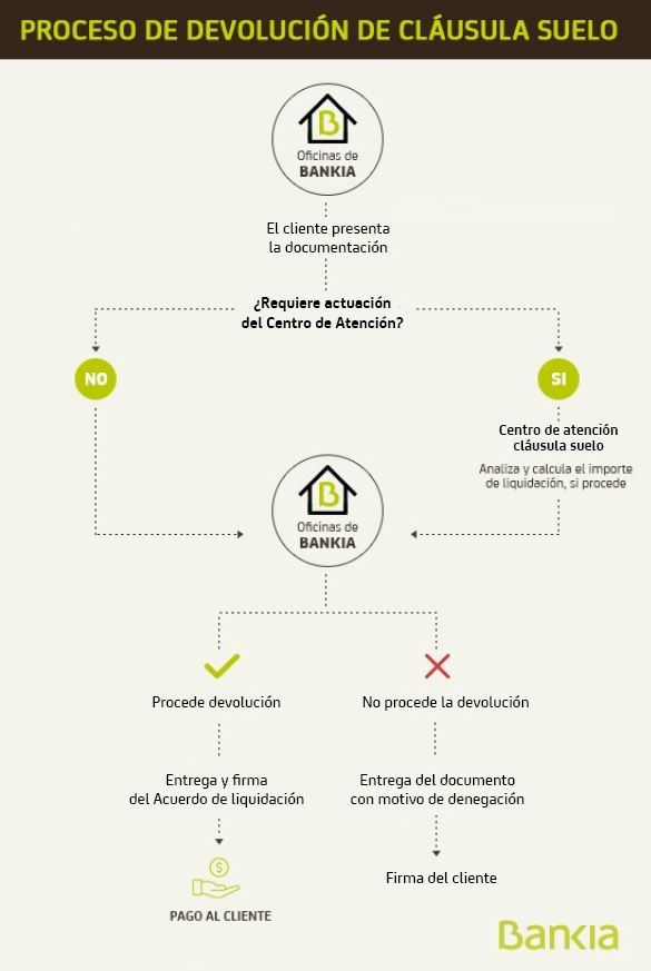Bankia devuelve desde hoy todo lo cobrado por las for Comprobar clausula suelo