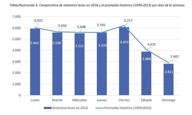 Comparativa de siniestros leves en 2016 y el promedio histórico (1999-2015) por días de la semana.