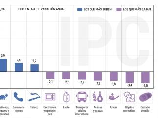 IPC a enero de 2017