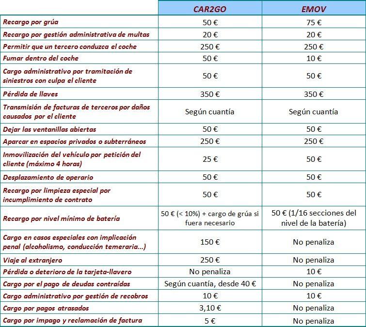 Comparativa de penalizaciones de emov y car2go