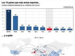 EE UU acapara el 33% del mercado de venta de armas