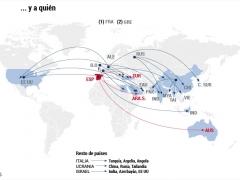 Países exportadores de armas