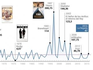 Oscar: Presupuesto de las películas