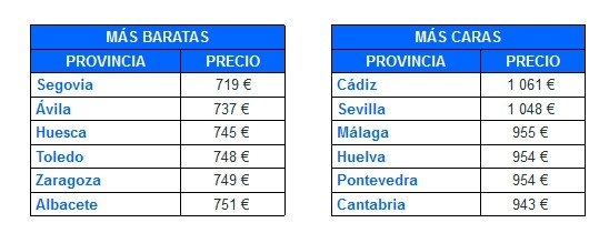 El precio medio de los seguros a todo riesgo para las provincias de España