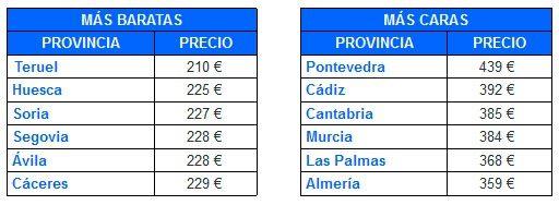 El precio medio de los seguros a terceros en las provincias de España