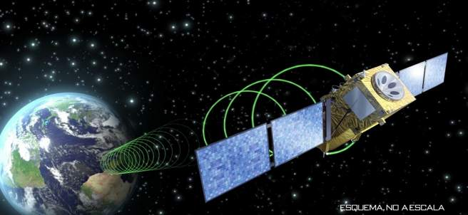 Esquema de un satélite