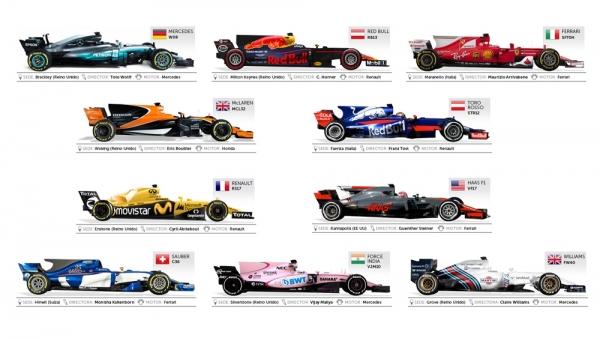 Escuderías de F1 2017
