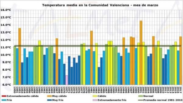 Temperatura media del mes de enero en la Comunitat